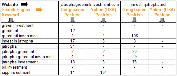 Compare Search Engine Rankings