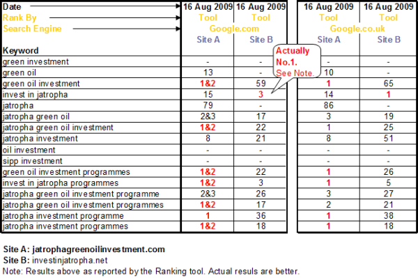 Comparison of Rankings for Two Competing Websites 16 Aug 2009